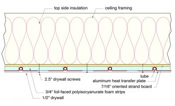 Radiant Cooling/Heating